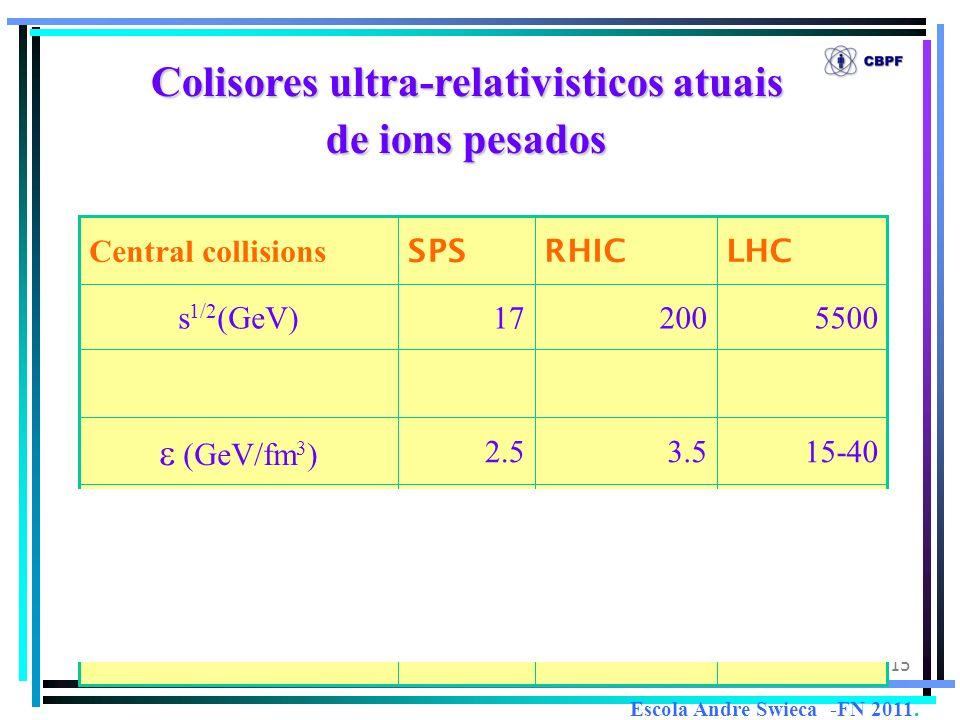 15 4-101.5-4.0<1 QGP (fm/c) 15-403.52.5 (GeV/fm 3 ) 550020017s 1/2 (GeV) LHCRHICSPS Central collisions Colisores ultra-relativisticosatuais Colisores