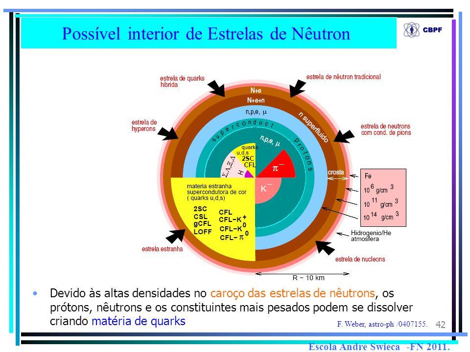 42 Possível interior de Estrelas de Nêutron Devido às altas densidades no caroço das estrelas de nêutrons, os prótons, nêutrons e os constituintes mai