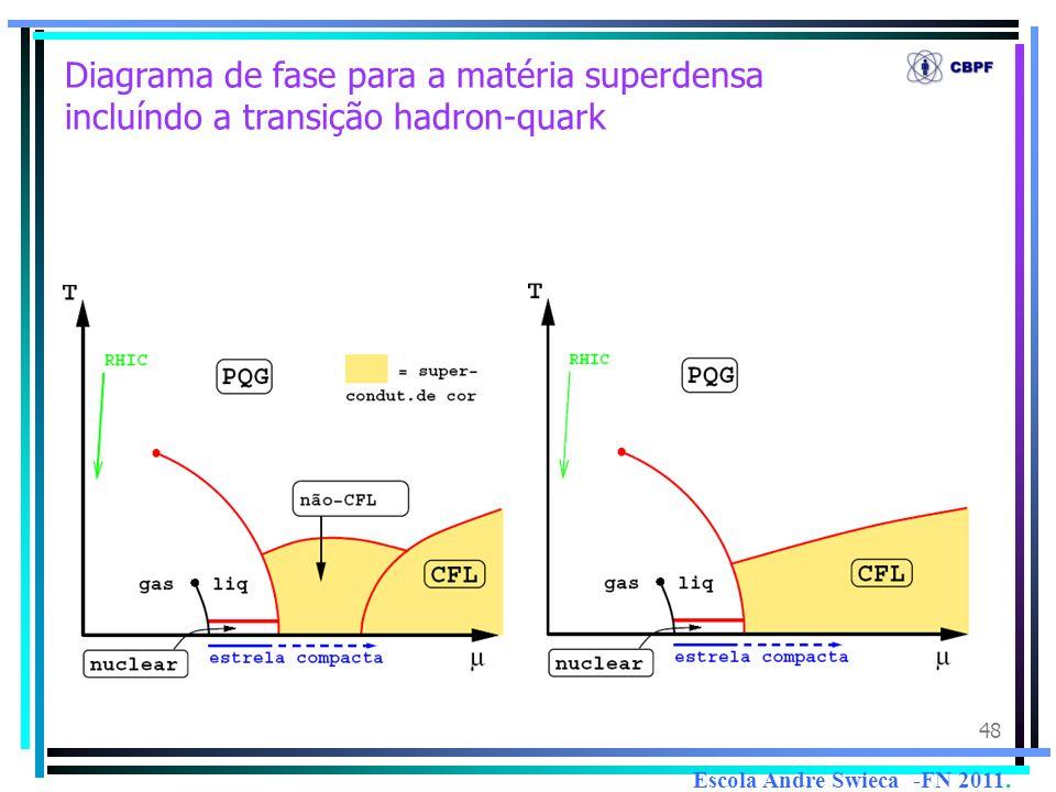 48 Diagrama de fase para a matéria superdensa incluíndo a transição hadron-quark Escola Andre Swieca -FN 2011.