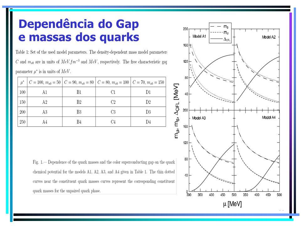 77 Dependência do Gap e massas dos quarks