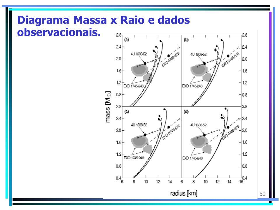 80 Diagrama Massa x Raio e dados observacionais.