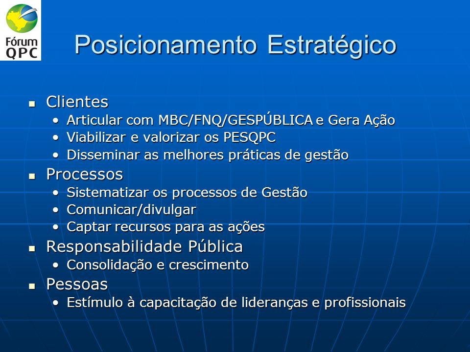 Posicionamento Estratégico Clientes Clientes Articular com MBC/FNQ/GESPÚBLICA e Gera AçãoArticular com MBC/FNQ/GESPÚBLICA e Gera Ação Viabilizar e valorizar os PESQPCViabilizar e valorizar os PESQPC Disseminar as melhores práticas de gestãoDisseminar as melhores práticas de gestão Processos Processos Sistematizar os processos de GestãoSistematizar os processos de Gestão Comunicar/divulgarComunicar/divulgar Captar recursos para as açõesCaptar recursos para as ações Responsabilidade Pública Responsabilidade Pública Consolidação e crescimentoConsolidação e crescimento Pessoas Pessoas Estímulo à capacitação de lideranças e profissionaisEstímulo à capacitação de lideranças e profissionais