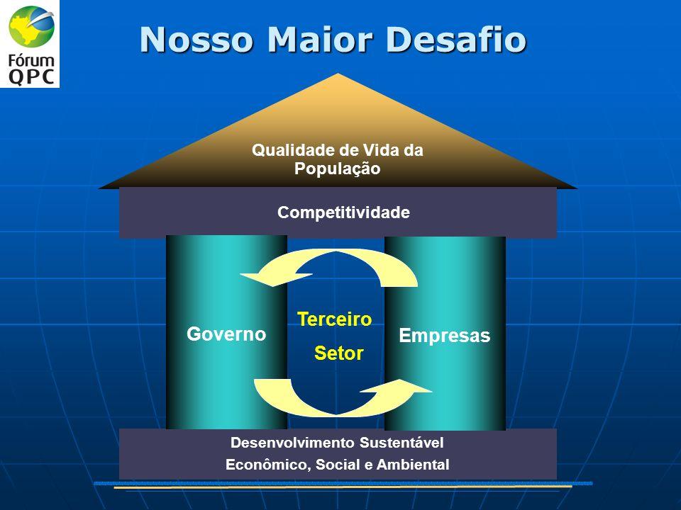 Qualidade de Vida da População Competitividade Ambiência Competitiva Desenvolvimento Sustentável Econômico, Social e Ambiental Terceiro Setor Empresas Governo Nosso Maior Desafio