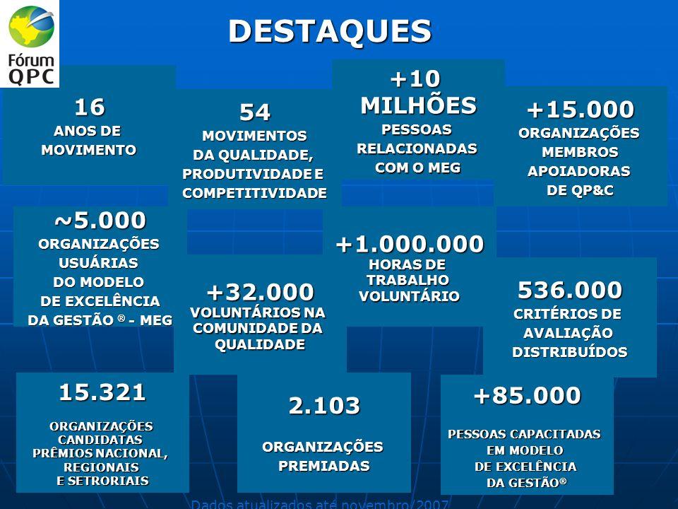 DESTAQUES Dados atualizados até novembro/2007 54MOVIMENTOS DA QUALIDADE, PRODUTIVIDADE E COMPETITIVIDADE 16 ANOS DE MOVIMENTO+10MILHÕESPESSOASRELACIONADAS COM O MEG ~5.000ORGANIZAÇÕESUSUÁRIAS DO MODELO DE EXCELÊNCIA DA GESTÃO ® - MEG 536.000 CRITÉRIOS DE AVALIAÇÃODISTRIBUÍDOS +1.000.000 HORAS DE TRABALHOVOLUNTÁRIO +32.000 VOLUNTÁRIOS NA COMUNIDADE DA QUALIDADE +15.000ORGANIZAÇÕESMEMBROSAPOIADORAS DE QP&C 2.103ORGANIZAÇÕESPREMIADAS15.321ORGANIZAÇÕESCANDIDATAS PRÊMIOS NACIONAL, REGIONAIS E SETRORIAIS +85.000 PESSOAS CAPACITADAS EM MODELO DE EXCELÊNCIA DA GESTÃO ®