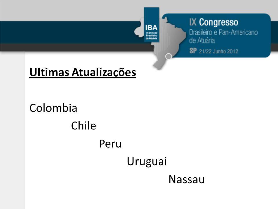 Ultimas Atualizações Colombia Chile Peru Uruguai Nassau
