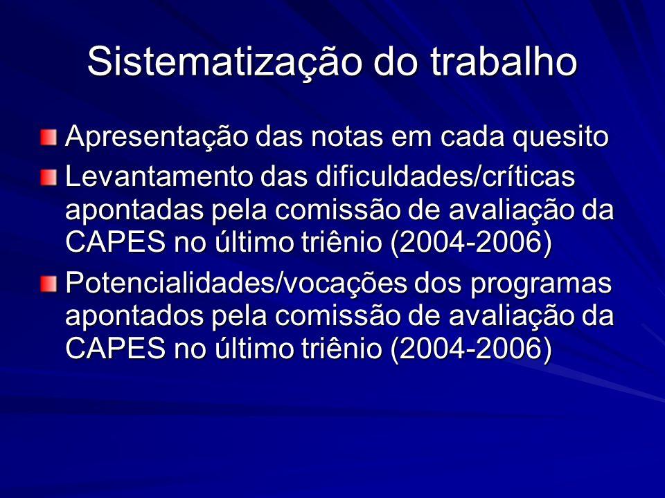 Sistematização do trabalho Apresentação das notas em cada quesito Levantamento das dificuldades/críticas apontadas pela comissão de avaliação da CAPES