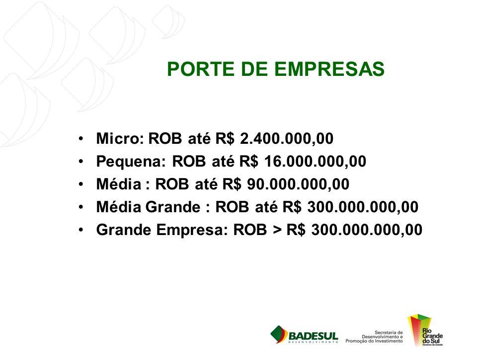 BNDES AUTOMÁTICO Operações de até R$ 20 milhões, por CNPJ, a cada 12, meses para empresas que faturem até R$ 300 milhões/ano; Operações de até R$ 10 milhões, por CNPJ, a cada 12, meses para empresas que faturem acima de R$ 300 milhões/ano.