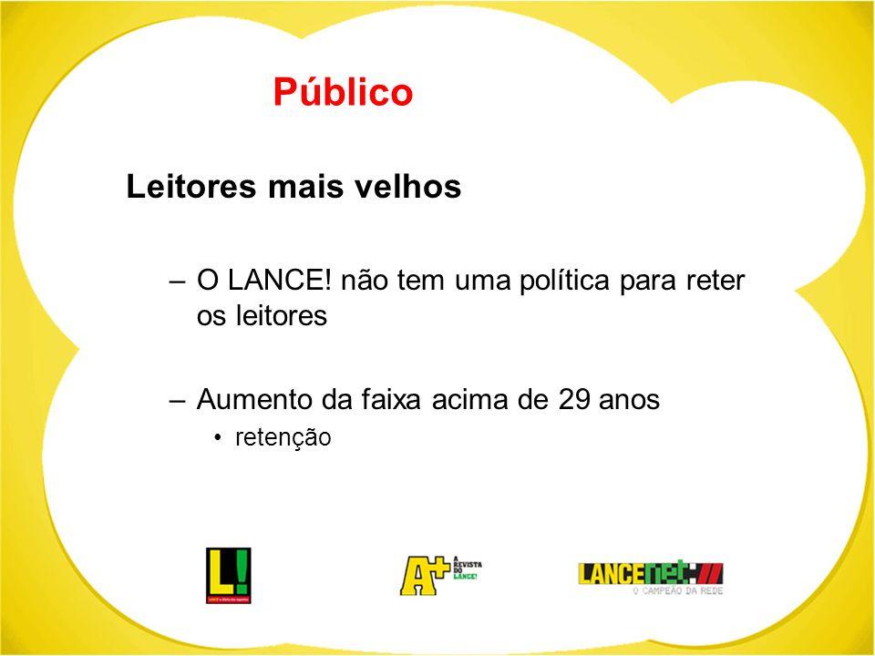 Público Leitores mais velhos –O LANCE! não tem uma política para reter os leitores –Aumento da faixa acima de 29 anos retenção