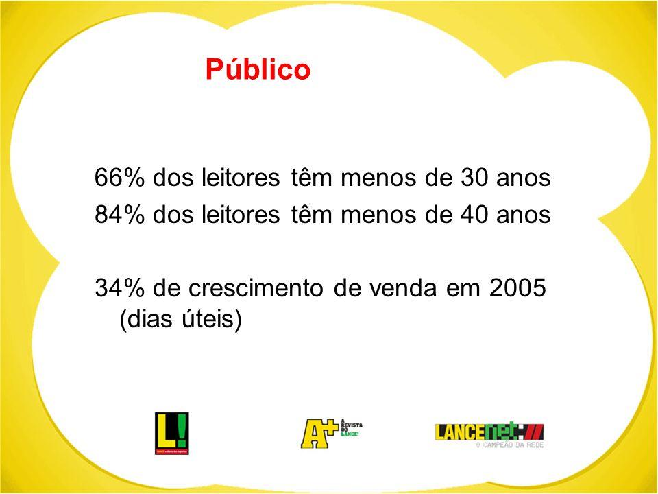 Público 66% dos leitores têm menos de 30 anos 84% dos leitores têm menos de 40 anos 34% de crescimento de venda em 2005 (dias úteis)