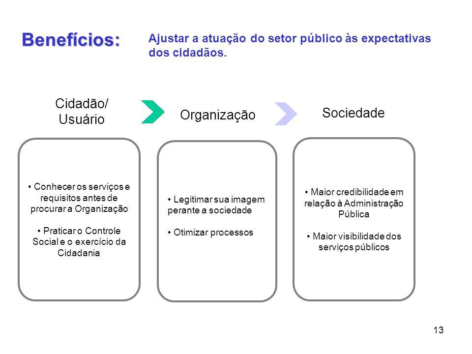 13 Benefícios: Conhecer os serviços e requisitos antes de procurar a Organização Praticar o Controle Social e o exercício da Cidadania Cidadão/ Usuári
