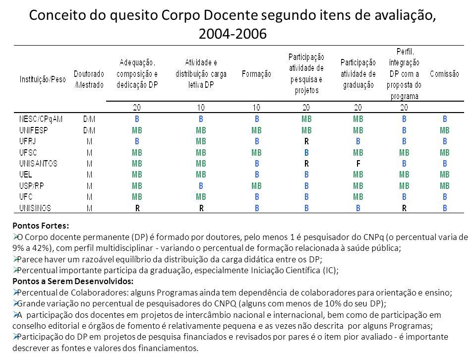 Conceito do quesito Corpo Docente segundo itens de avaliação, 2004-2006 Pontos Fortes: O Corpo docente permanente (DP) é formado por doutores, pelo menos 1 é pesquisador do CNPq (o percentual varia de 9% a 42%), com perfil multidisciplinar - variando o percentual de formação relacionada à saúde pública; Parece haver um razoável equilíbrio da distribuição da carga didática entre os DP; Percentual importante participa da graduação, especialmente Iniciação Científica (IC); Pontos a Serem Desenvolvidos: Percentual de Colaboradores: alguns Programas ainda tem dependência de colaboradores para orientação e ensino; Grande variação no percentual de pesquisadores do CNPQ (alguns com menos de 10% do seu DP); A participação dos docentes em projetos de intercâmbio nacional e internacional, bem como de participação em conselho editorial e órgãos de fomento é relativamente pequena e as vezes não descrita por alguns Programas; Participação do DP em projetos de pesquisa financiados e revisados por pares é o item pior avaliado - é importante descrever as fontes e valores dos financiamentos.
