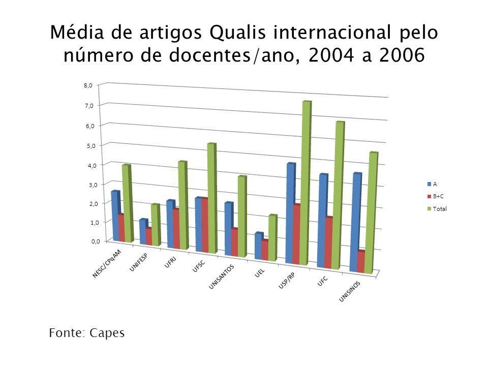 Média de artigos Qualis internacional pelo número de docentes/ano, 2004 a 2006 Fonte: Capes