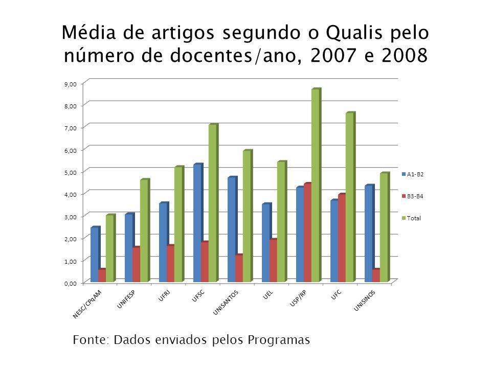 Média de artigos segundo o Qualis pelo número de docentes/ano, 2007 e 2008 Fonte: Dados enviados pelos Programas