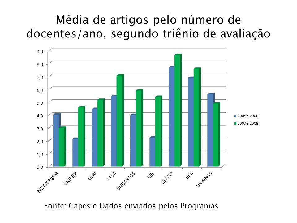 Média de artigos pelo número de docentes/ano, segundo triênio de avaliação Fonte: Capes e Dados enviados pelos Programas