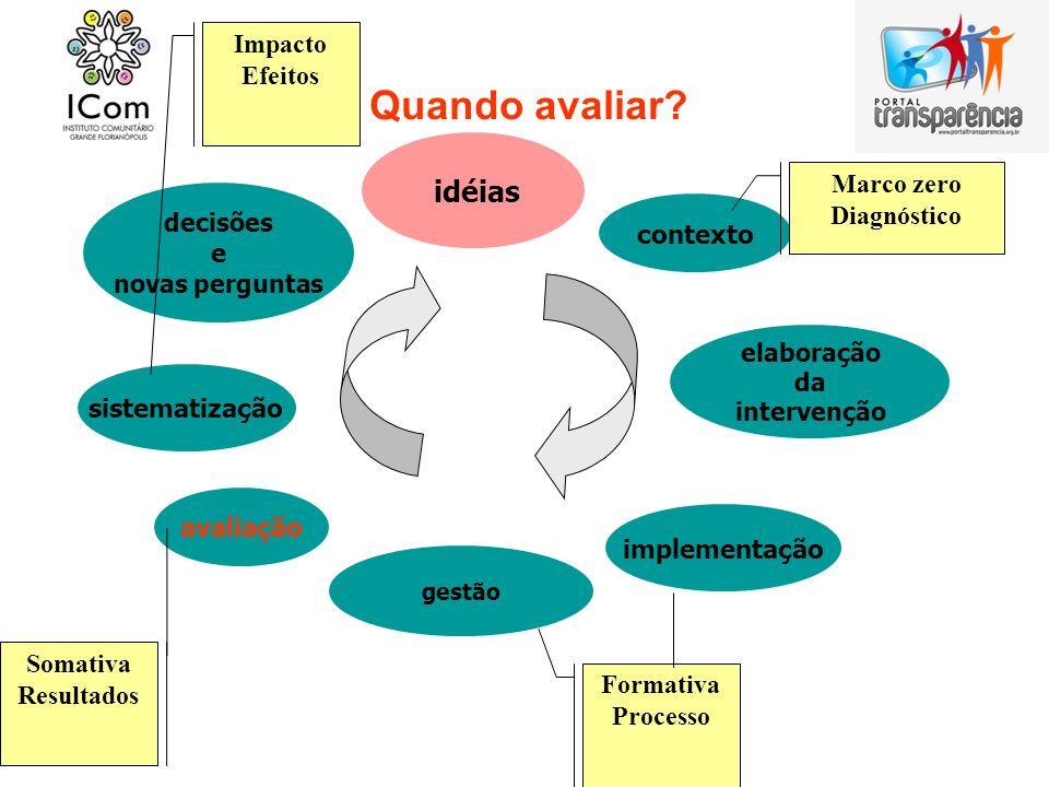 Quando avaliar? sistematização avaliação gestão implementação elaboração da intervenção contexto idéias decisões e novas perguntas Marco zero Diagnóst