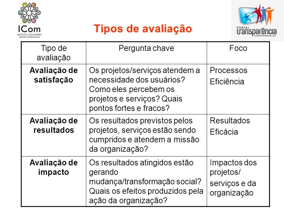 Tipos de avaliação Tipo de avaliação Pergunta chaveFoco Avaliação de satisfação Os projetos/serviços atendem a necessidade dos usuários? Como eles per