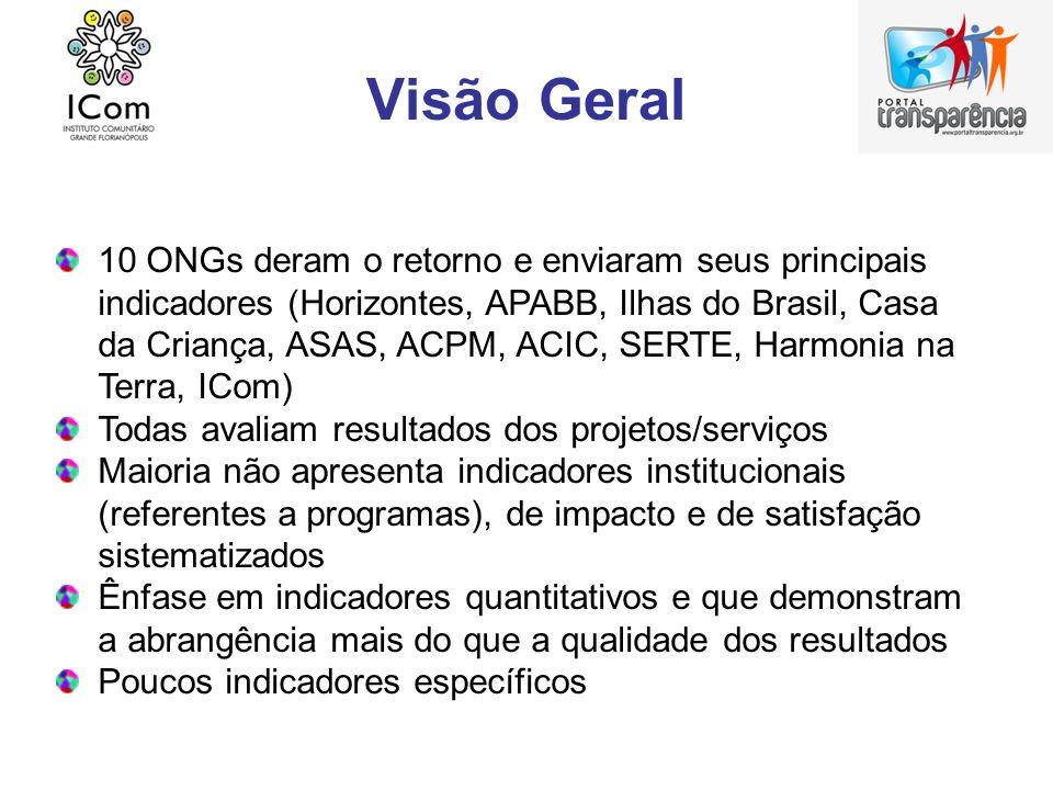Visão Geral 10 ONGs deram o retorno e enviaram seus principais indicadores (Horizontes, APABB, Ilhas do Brasil, Casa da Criança, ASAS, ACPM, ACIC, SER