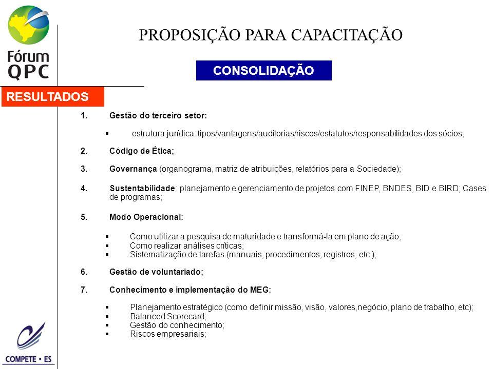 PROPOSIÇÃO PARA CAPACITAÇÃO RESULTADOS CONSOLIDAÇÃO 1.Gestão do terceiro setor: estrutura jurídica: tipos/vantagens/auditorias/riscos/estatutos/responsabilidades dos sócios; 2.Código de Ética; 3.Governança (organograma, matriz de atribuições, relatórios para a Sociedade); 4.Sustentabilidade: planejamento e gerenciamento de projetos com FINEP, BNDES, BID e BIRD; Cases de programas; 5.Modo Operacional: Como utilizar a pesquisa de maturidade e transformá-la em plano de ação; Como realizar análises críticas; Sistematização de tarefas (manuais, procedimentos, registros, etc.); 6.Gestão de voluntariado; 7.Conhecimento e implementação do MEG: Planejamento estratégico (como definir missão, visão, valores,negócio, plano de trabalho, etc); Balanced Scorecard; Gestão do conhecimento; Riscos empresariais;