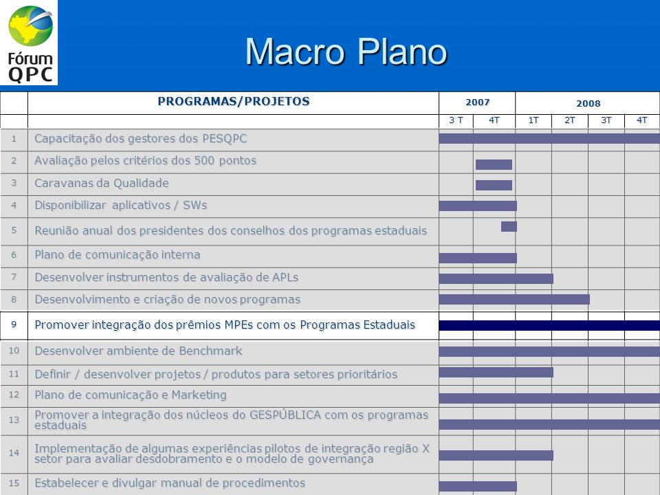 Macro Plano PROGRAMAS/PROJETOS20072008 3 T 4T1T2T3T4T 1 Capacitação dos gestores dos PESQPC 2 Avaliação pelos critérios dos 500 pontos 3 Caravanas da Qualidade 4 Disponibilizar aplicativos / SWs 5 Reunião anual dos presidentes dos conselhos dos programas estaduais 6 Plano de comunicação interna 7 Desenvolver instrumentos de avaliação de APLs 8 Desenvolvimento e criação de novos programas 9 Promover integração dos prêmios MPEs com os Programas Estaduais 10 Desenvolver ambiente de Benchmark 11 Definir / desenvolver projetos / produtos para setores prioritários 12 Plano de comunicação e Marketing 13 Promover a integração dos núcleos do GESPÚBLICA com os programas estaduais 14 Implementação de algumas experiências pilotos de integração região X setor para avaliar desdobramento e o modelo de governança 15 Estabelecer e divulgar manual de procedimentos