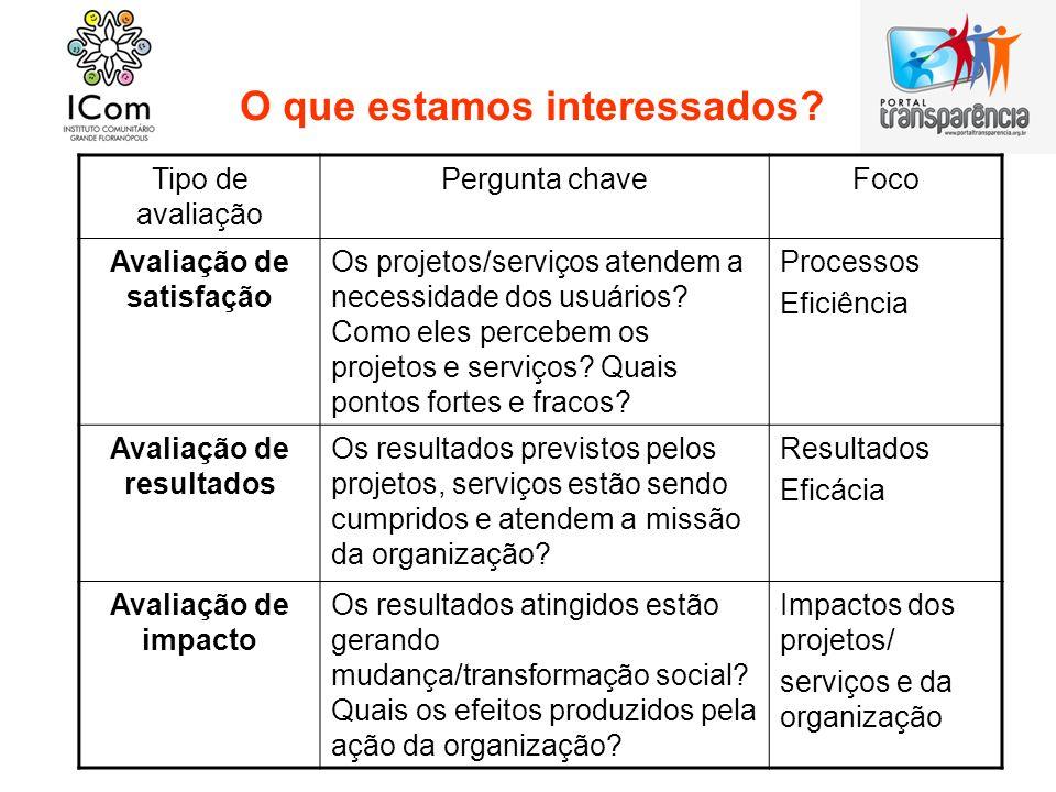 O que estamos interessados? Tipo de avaliação Pergunta chaveFoco Avaliação de satisfação Os projetos/serviços atendem a necessidade dos usuários? Como