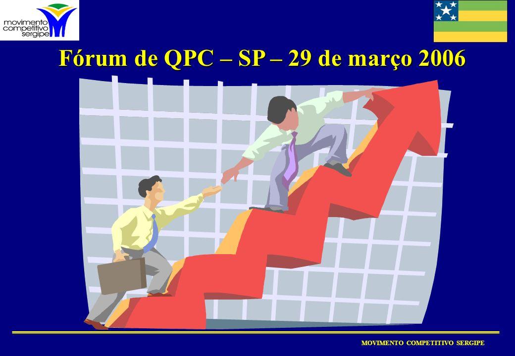 MOVIMENTO COMPETITIVO SERGIPE Fórum de QPC – SP – 29 de março 2006 Fórum de QPC – SP – 29 de março 2006