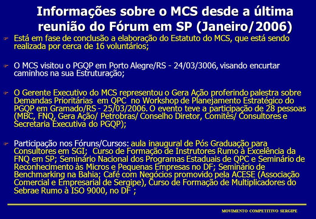 MOVIMENTO COMPETITIVO SERGIPE F Está em fase de conclusão a elaboração do Estatuto do MCS, que está sendo realizada por cerca de 16 voluntários; F O MCS visitou o PGQP em Porto Alegre/RS - 24/03/3006, visando encurtar caminhos na sua Estruturação; F O Gerente Executivo do MCS representou o Gera Ação proferindo palestra sobre Demandas Prioritárias em QPC no Workshop de Planejamento Estratégico do PGQP em Gramado/RS - 25/03/2006.
