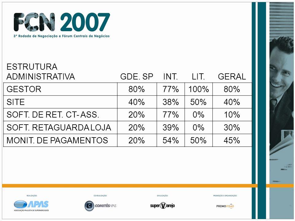 ESTRUTURA ADMINISTRATIVAGDE. SPINT.LIT.GERAL GESTOR80%77%100%80% SITE40%38%50%40% SOFT. DE RET. CT- ASS.20%77%0%10% SOFT. RETAGUARDA LOJA20%39%0%30% M