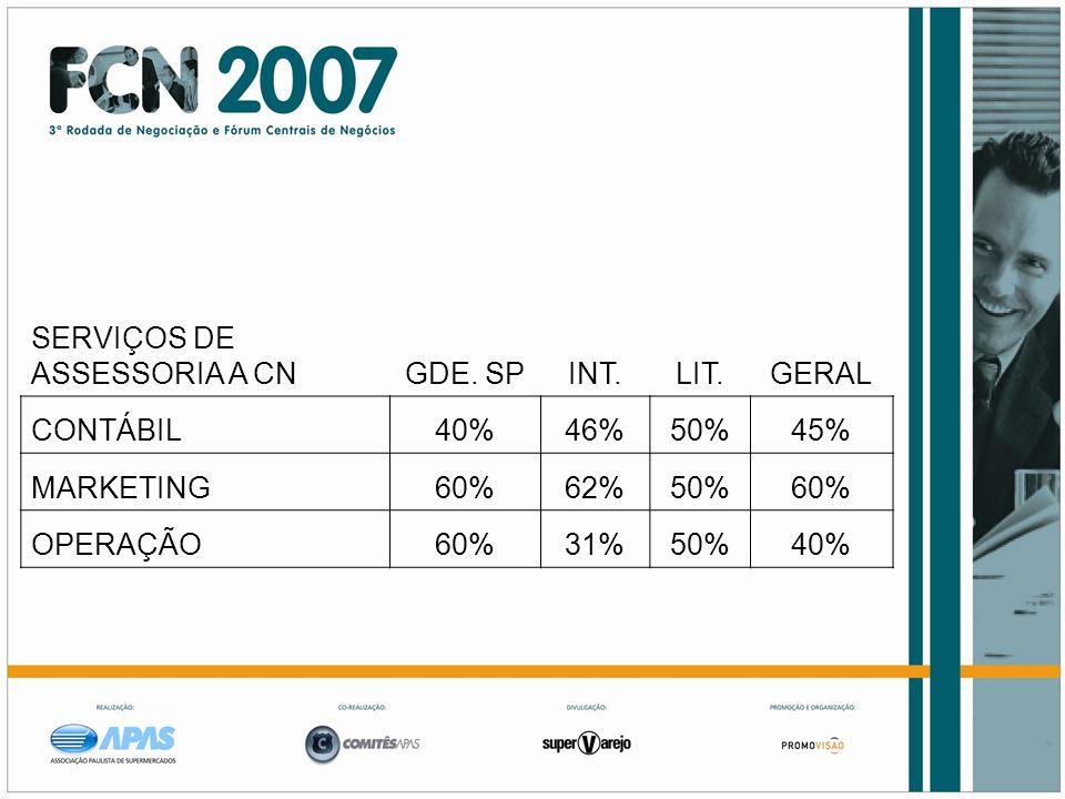 SERVIÇOS DE ASSESSORIA A CNGDE. SPINT.LIT.GERAL CONTÁBIL40%46%50%45% MARKETING60%62%50%60% OPERAÇÃO60%31%50%40%