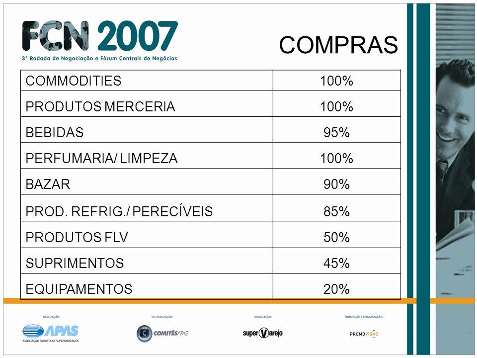 COMPRAS COMMODITIES100% PRODUTOS MERCERIA100% BEBIDAS95% PERFUMARIA/ LIMPEZA100% BAZAR90% PROD. REFRIG./ PERECÍVEIS85% PRODUTOS FLV50% SUPRIMENTOS45%