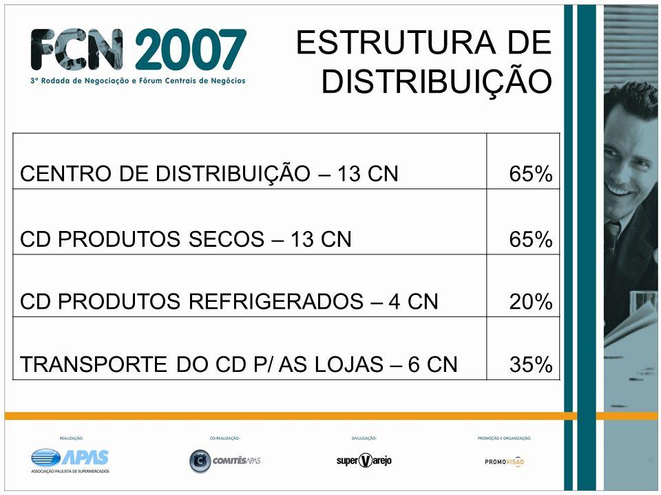 ESTRUTURA DE DISTRIBUIÇÃO CENTRO DE DISTRIBUIÇÃO – 13 CN65% CD PRODUTOS SECOS – 13 CN65% CD PRODUTOS REFRIGERADOS – 4 CN20% TRANSPORTE DO CD P/ AS LOJ