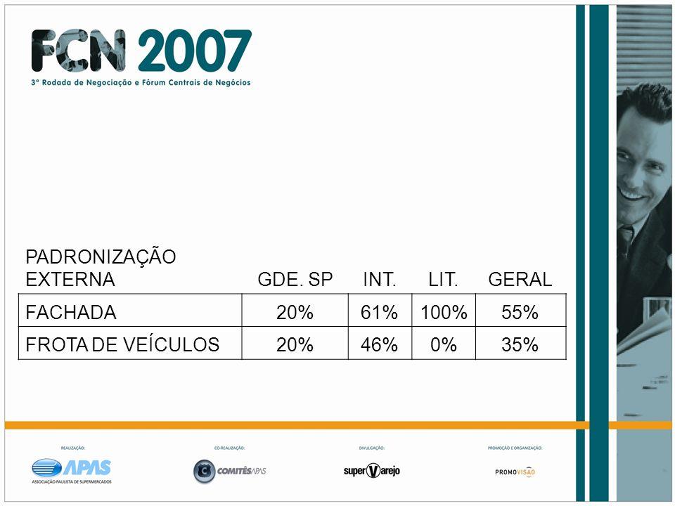 PADRONIZAÇÃO EXTERNAGDE. SPINT.LIT.GERAL FACHADA20%61%100%55% FROTA DE VEÍCULOS20%46%0%35%