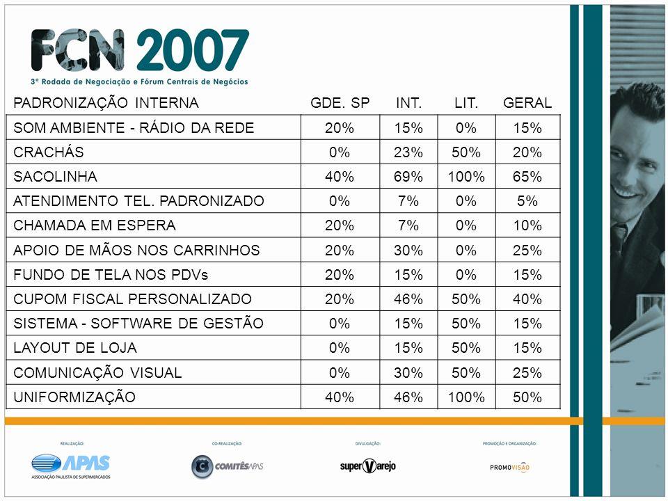PADRONIZAÇÃO INTERNAGDE. SPINT.LIT.GERAL SOM AMBIENTE - RÁDIO DA REDE20%15%0%15% CRACHÁS0%23%50%20% SACOLINHA40%69%100%65% ATENDIMENTO TEL. PADRONIZAD