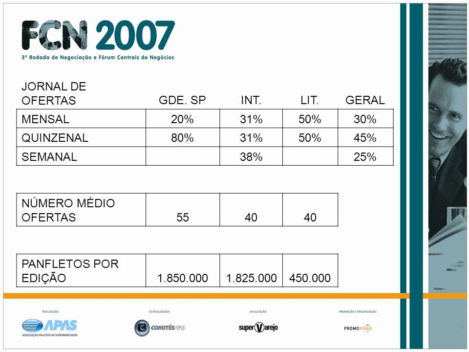 JORNAL DE OFERTASGDE. SPINT.LIT.GERAL MENSAL20%31%50%30% QUINZENAL80%31%50%45% SEMANAL 38% 25% NÚMERO MÉDIO OFERTAS5540 PANFLETOS POR EDIÇÃO1.850.0001