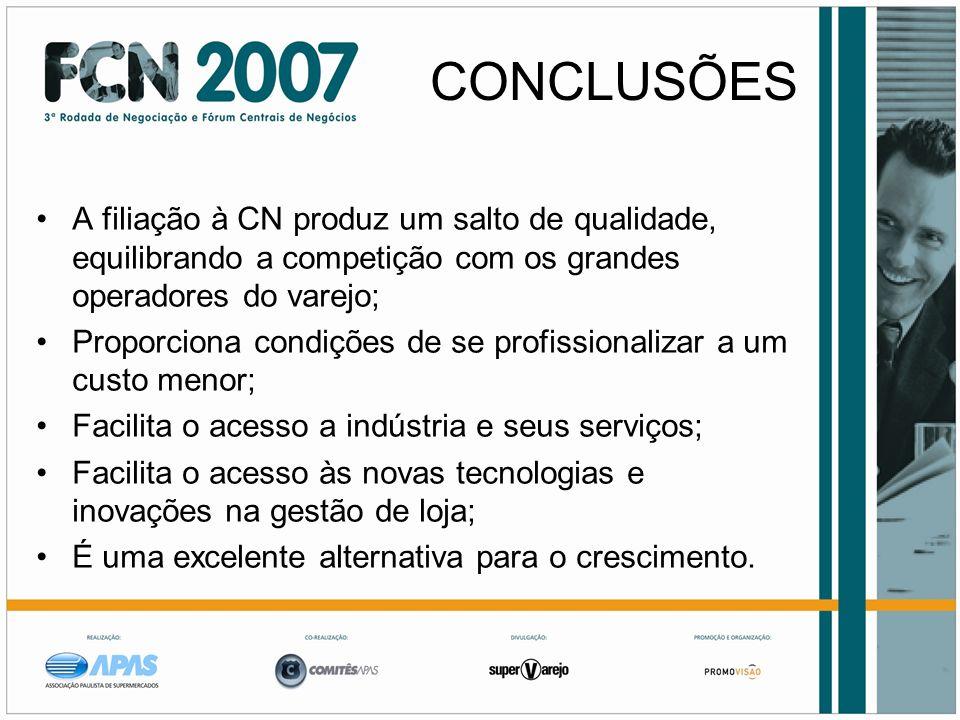 CONCLUSÕES A filiação à CN produz um salto de qualidade, equilibrando a competição com os grandes operadores do varejo; Proporciona condições de se pr