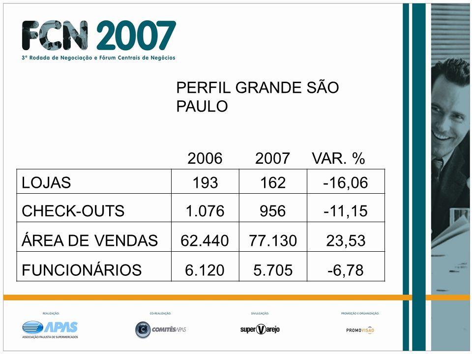 PERFIL GRANDE SÃO PAULO 20062007VAR. % LOJAS193162-16,06 CHECK-OUTS1.076956-11,15 ÁREA DE VENDAS62.44077.13023,53 FUNCIONÁRIOS6.1205.705-6,78