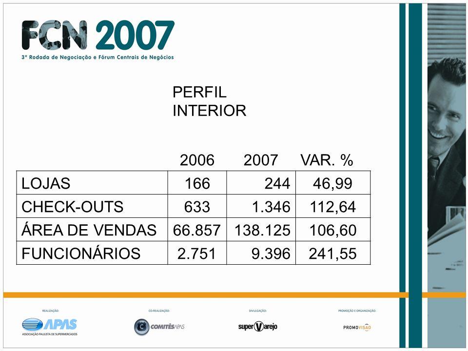 PERFIL INTERIOR 20062007VAR. % LOJAS16624446,99 CHECK-OUTS6331.346112,64 ÁREA DE VENDAS66.857138.125106,60 FUNCIONÁRIOS2.7519.396241,55