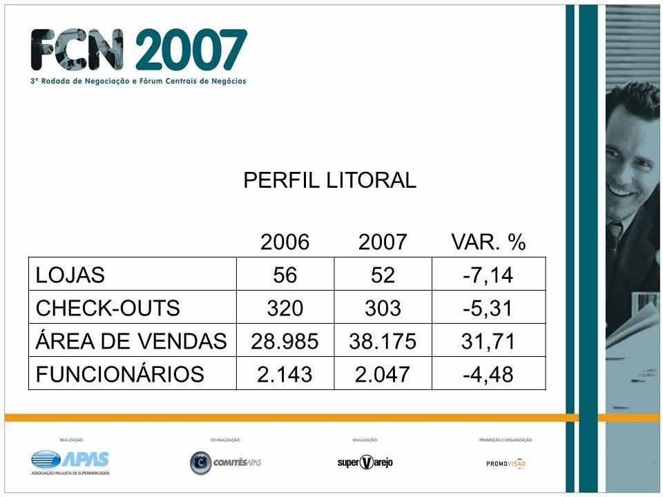 PERFIL LITORAL 20062007VAR. % LOJAS5652-7,14 CHECK-OUTS320303-5,31 ÁREA DE VENDAS28.98538.17531,71 FUNCIONÁRIOS2.1432.047-4,48