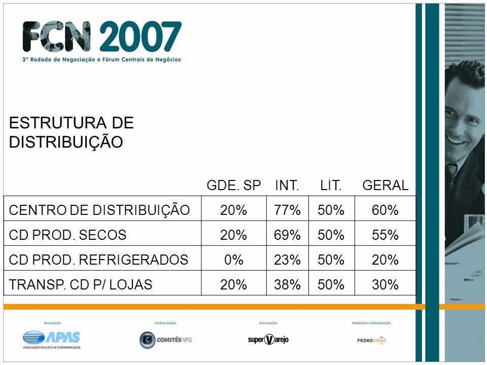 ESTRUTURA DE DISTRIBUIÇÃO GDE. SPINT.LIT.GERAL CENTRO DE DISTRIBUIÇÃO20%77%50%60% CD PROD. SECOS20%69%50%55% CD PROD. REFRIGERADOS0%23%50%20% TRANSP.