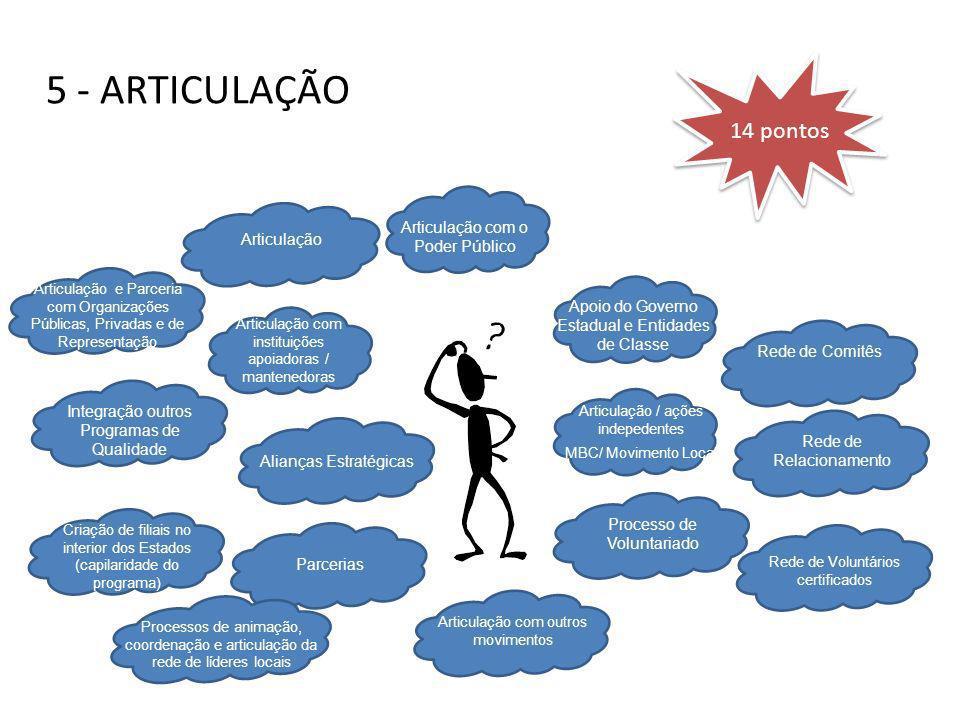 5 - ARTICULAÇÃO Alianças Estratégicas Articulação com instituições apoiadoras / mantenedoras Articulação Articulação com o Poder Público Apoio do Gove