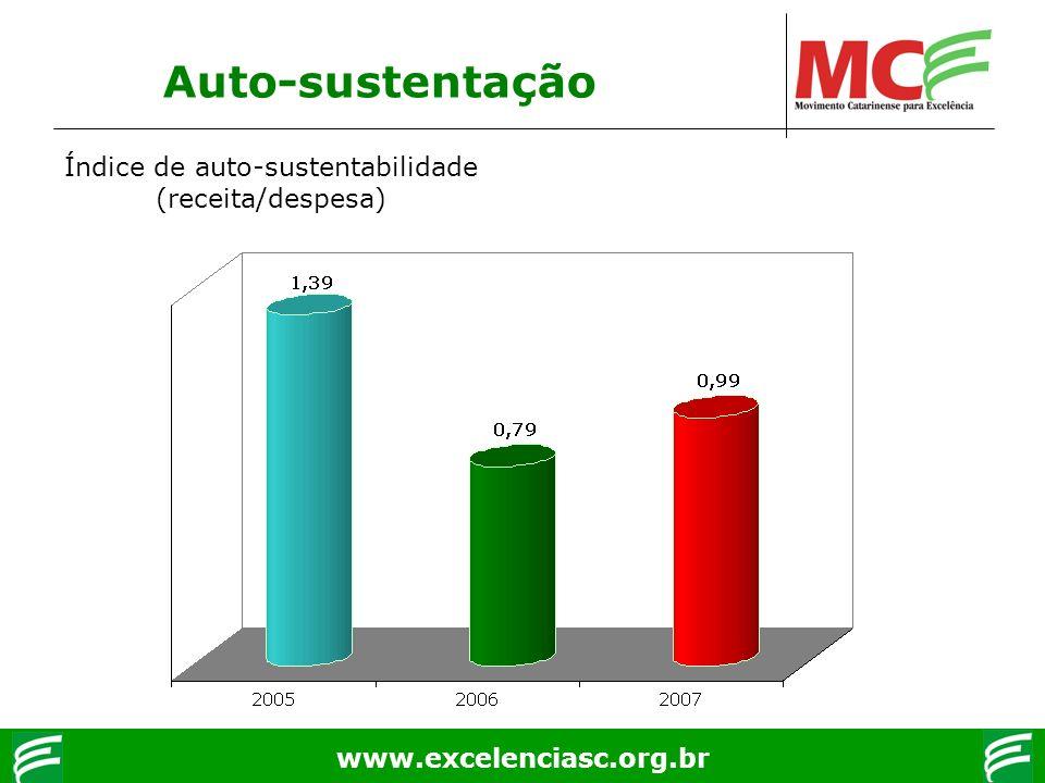 www.excelenciasc.org.br Auto-sustentação Índice de auto-sustentabilidade (receita/despesa)