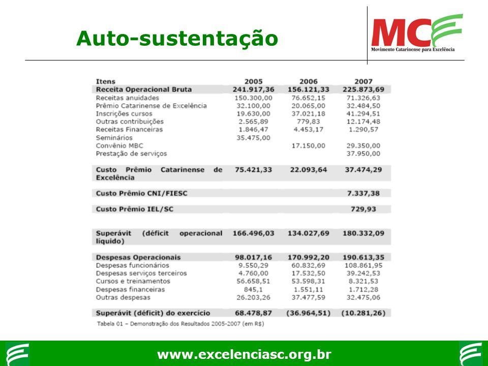 www.excelenciasc.org.br Auto-sustentação