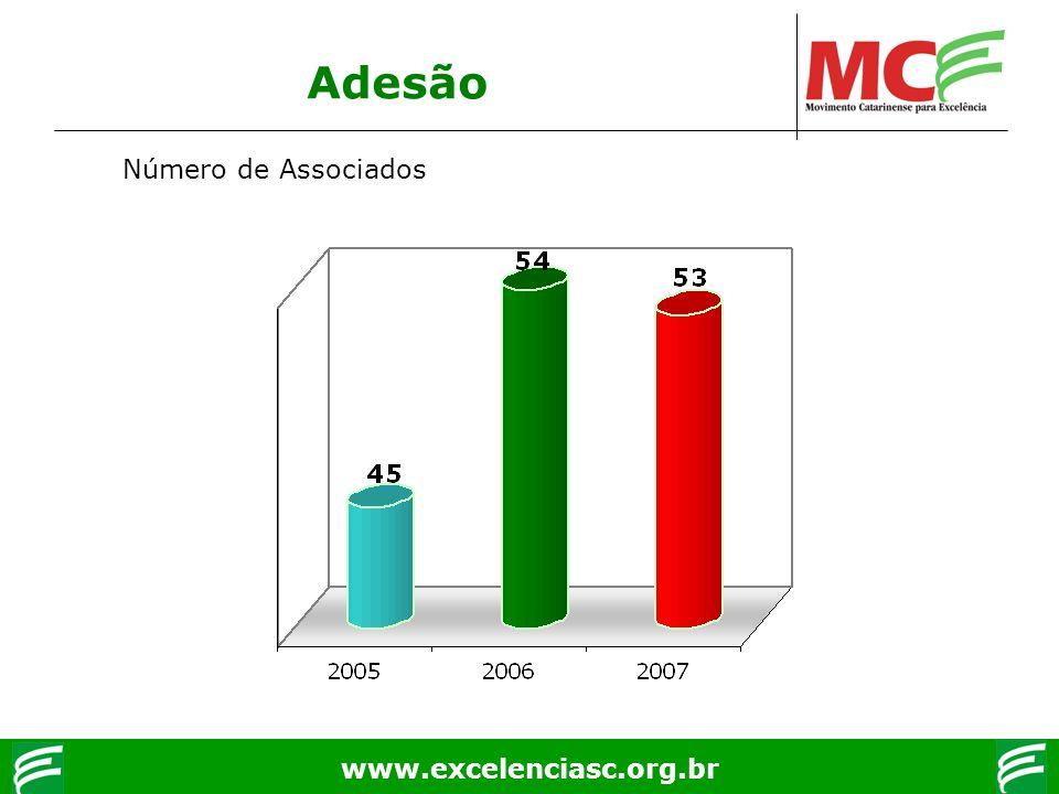 www.excelenciasc.org.br Adesão Número de Associados