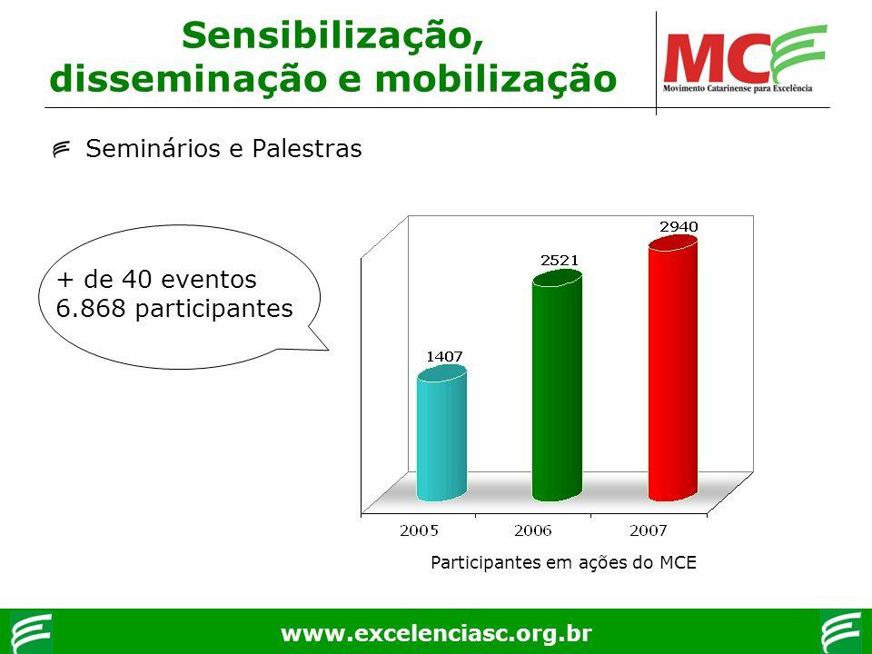 www.excelenciasc.org.br Sensibilização, disseminação e mobilização Seminários e Palestras + de 40 eventos 6.868 participantes Participantes em ações d