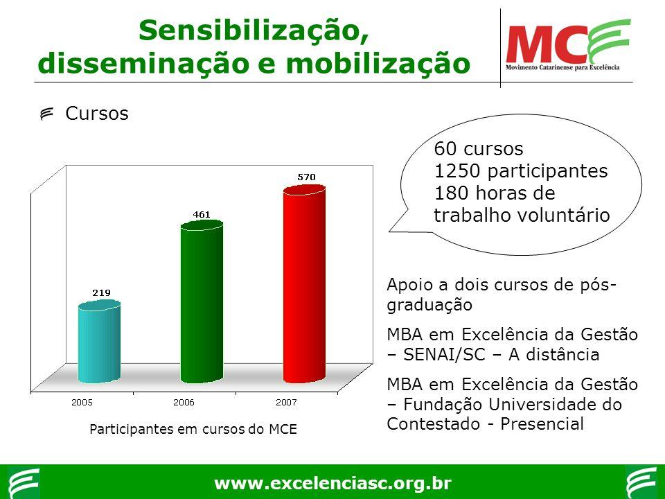 www.excelenciasc.org.br Sensibilização, disseminação e mobilização Cursos 60 cursos 1250 participantes 180 horas de trabalho voluntário Apoio a dois c