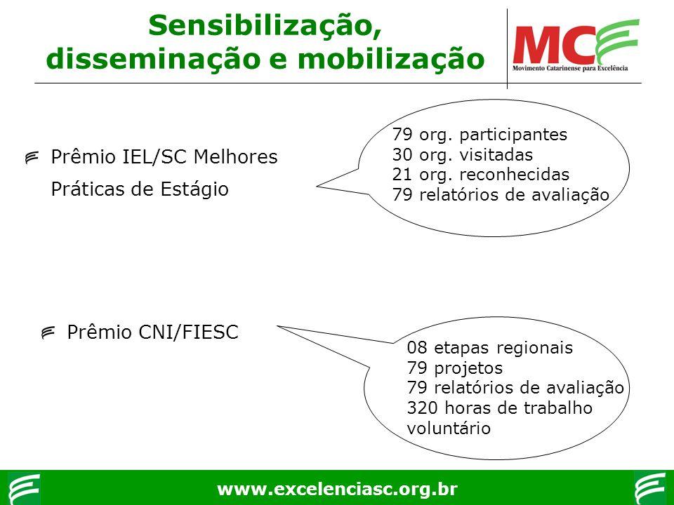 www.excelenciasc.org.br Sensibilização, disseminação e mobilização 79 org. participantes 30 org. visitadas 21 org. reconhecidas 79 relatórios de avali
