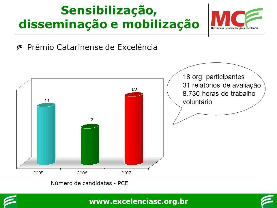 www.excelenciasc.org.br Sensibilização, disseminação e mobilização Prêmio Catarinense de Excelência 18 org. participantes 31 relatórios de avaliação 8