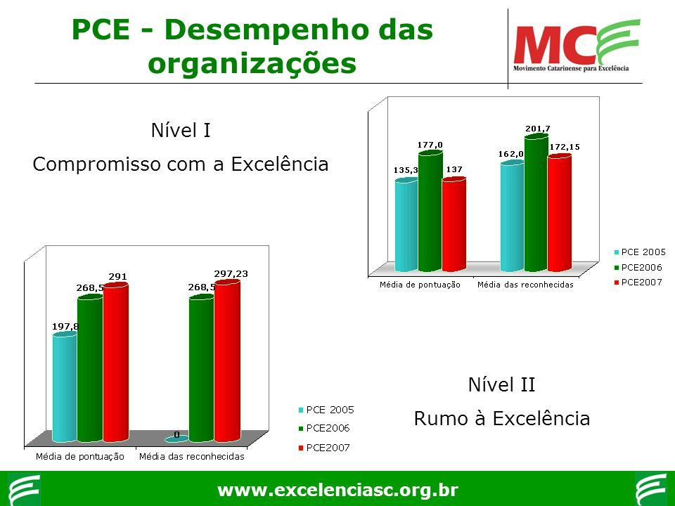 www.excelenciasc.org.br PCE - Desempenho das organizações Nível I Compromisso com a Excelência Nível II Rumo à Excelência
