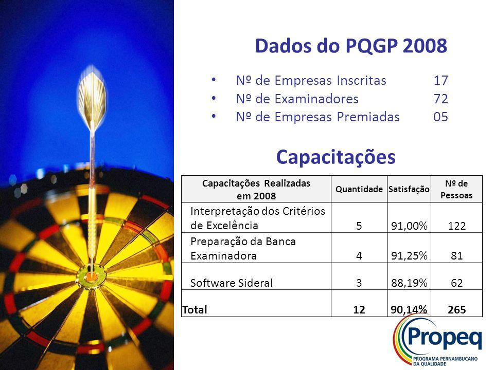 Dados do PQGP 2008 Capacitações Realizadas em 2008 QuantidadeSatisfação Nº de Pessoas Interpretação dos Critérios de Excelência591,00%122 Preparação d