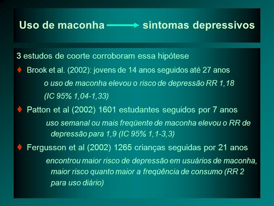 Depressão uso de maconha 5 coortes avaliaram depressão precedendo uso de maconha Estudos com amostras grandes, bom tempo de seguimento Amostras comunitárias e de estudantes Nenhum estudo mostrou risco aumento de consumo de maconha após o surgimento de depressão