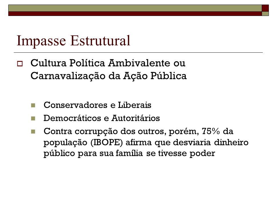 Impasse Estrutural Cultura Política Ambivalente ou Carnavalização da Ação Pública Conservadores e Liberais Democráticos e Autoritários Contra corrupçã